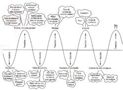 Cycle de vie – d'après Jeni Mumford